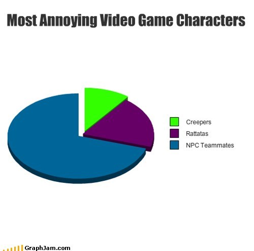 creepers,y u know,annoy,video games,NPCs,Pie Chart