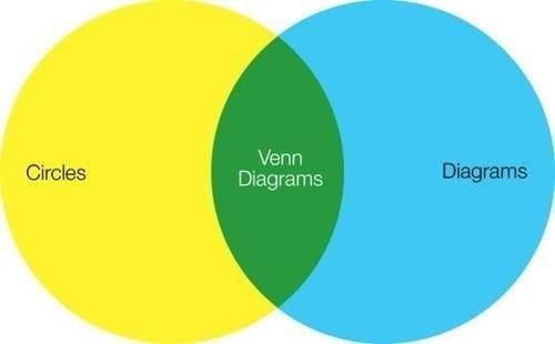 meta self referential venn diagram - 6804823040