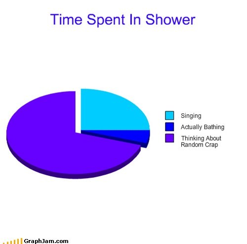 time singing thinking classic showering Pie Chart