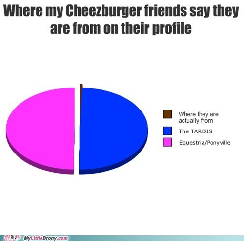cheezburger,my little pony,doctor who,graph