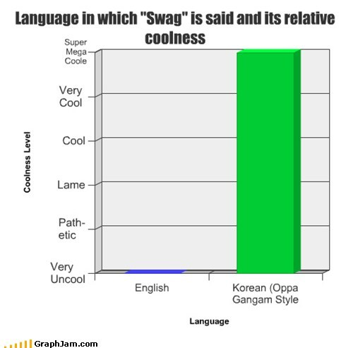 "Language in which ""Swag"" is said and its relative coolness"
