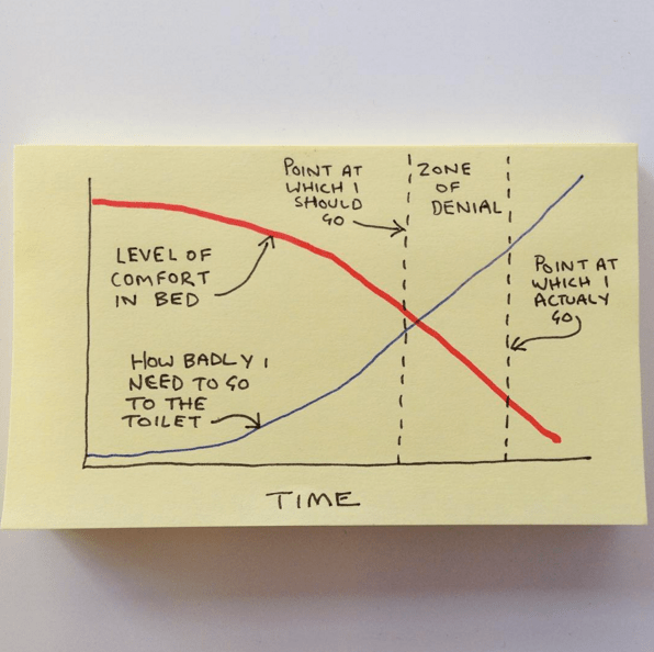 post it graphs