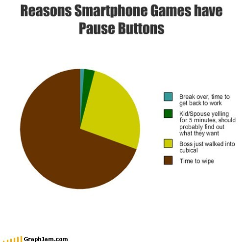 pie charts,smartphones,pause,bathroom,video games