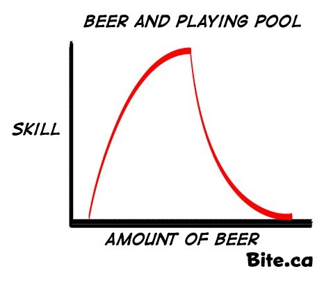 bar,beer,alcohol,skill,Line Graph,pool