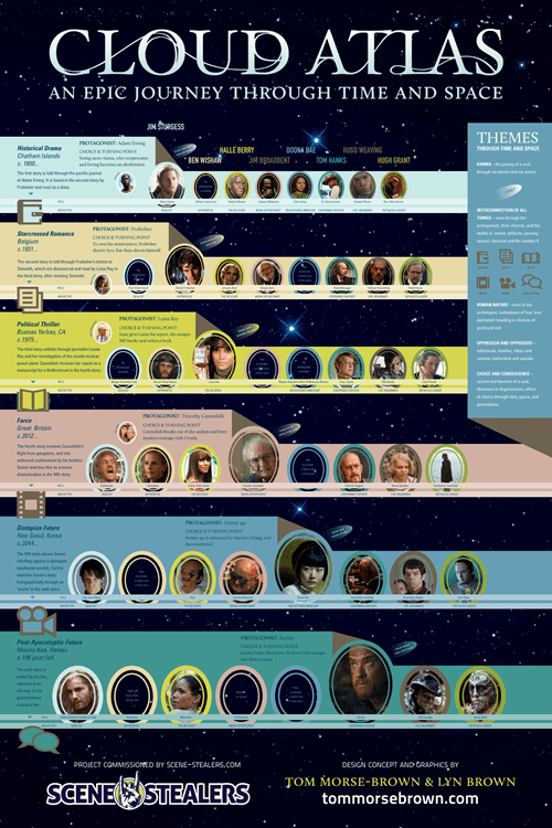 cloud atlas Movie archetype map characters infographic - 6813328384