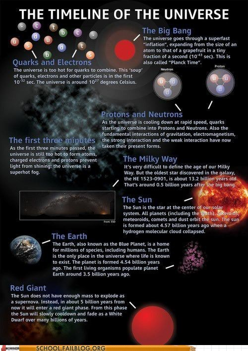 physics timeline of the universe Astronomy science class is in session - 6814558720