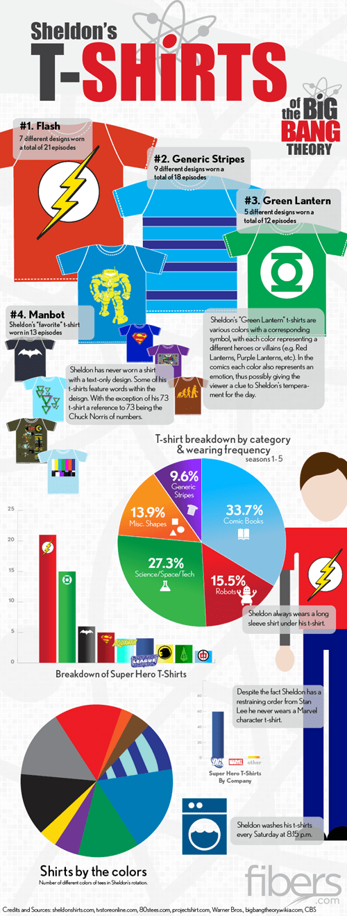 super heroes Sheldon Cooper big band theory TV shirts infographic