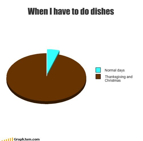 When I have to do dishes
