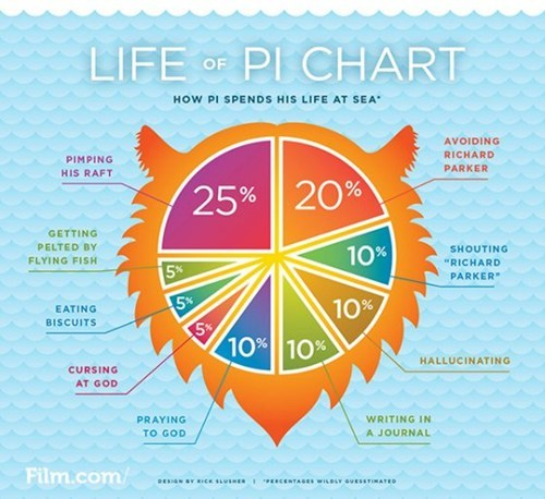 life of pi,Chart,Movie,infographic,graph