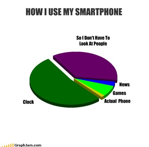 games,time,people,smart phones,clock,Pie Chart