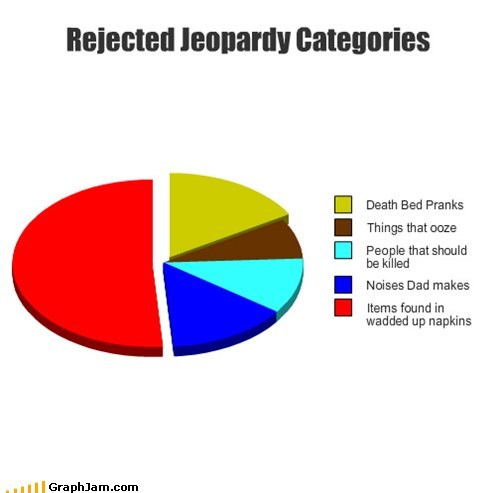 categories Jeopardy gross Alex Trebek TV Pie Chart - 6820338432