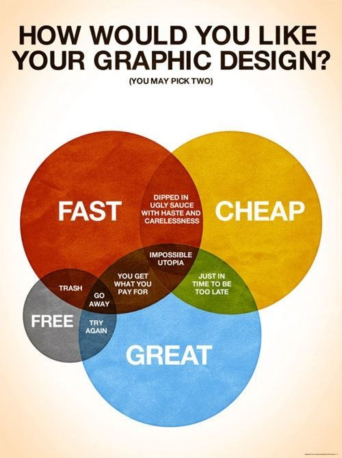 fast,venn diagram,great,graphic design,cheap,free