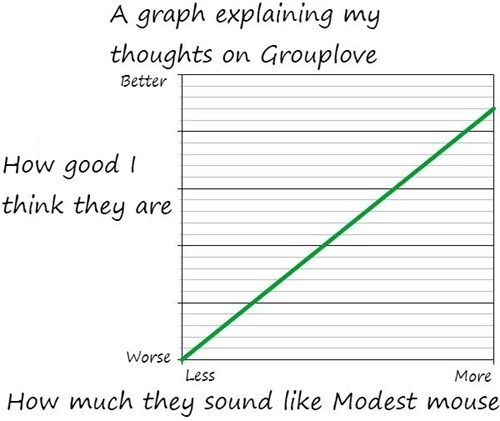 Chart grouplove modest mouse graph