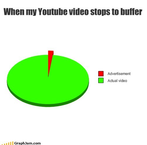 wait youtube videos buffering ads loading