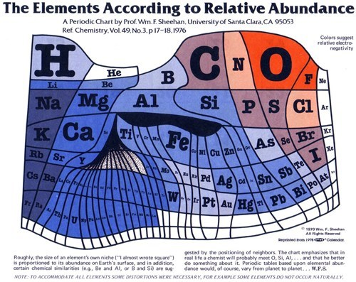 abundance periodic table science earth
