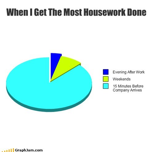 clean weekends rush Pie Chart - 6836876544