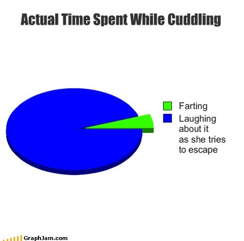 replotted laugh relationships cuddling fart Pie Chart