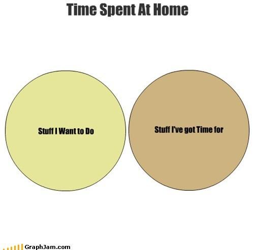 fun free time time venn diagram - 6842015744