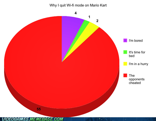 wi-fi,Mario Kart,Pie Chart
