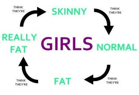 self esteem,cycle,weight,girls