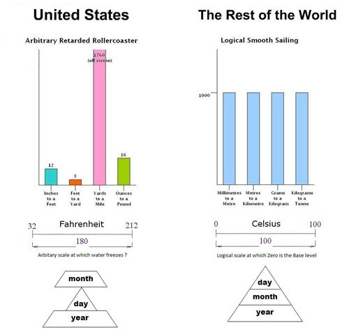 doesnt-make-sense metric system rest of the world america Hall of Fame best of week - 6850821376