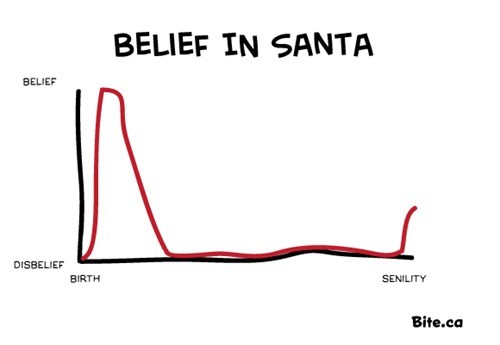 christmas senility Line Graph santa belief - 6850899200