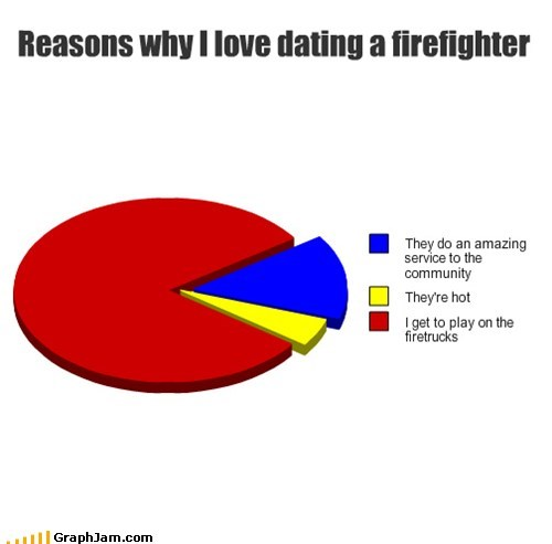relationships,firetruck,fire fighters,siren,Pie Chart,dating