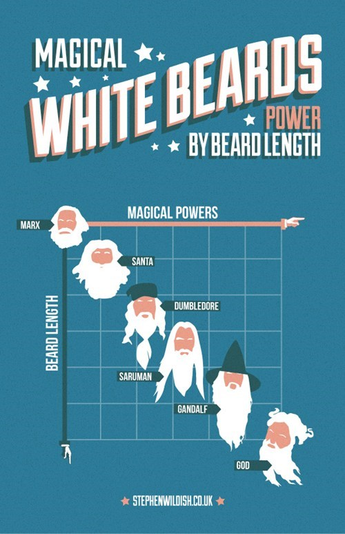 god beard facial hair gandalf wizards santa power magic - 6854080512