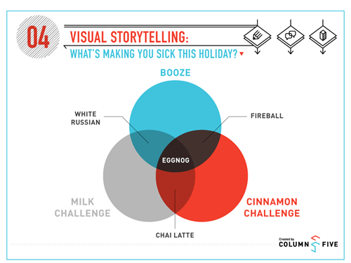 christmas,booze,milk,cinnamon,venn diagram,egg nog
