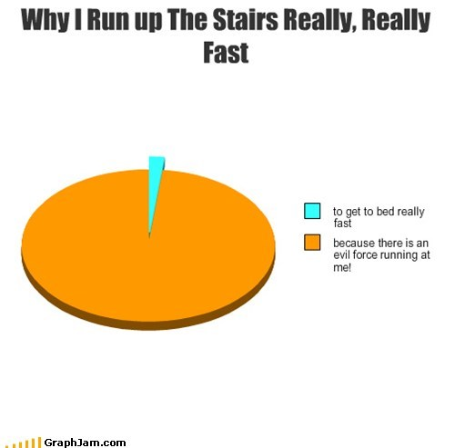 stairs fast scared running classic Pie Chart - 6854811904