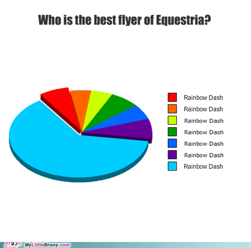 best flyer,graphcharts,rainbow dash