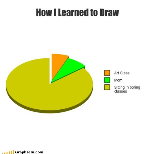 drawing school art class Pie Chart - 6862656512
