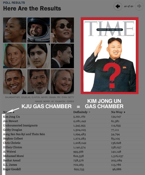 poll kim jong-un time 4chan prank - 6865758976