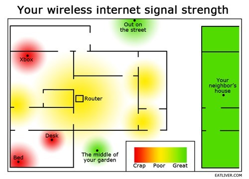 Classic: Wireless Internet Signal Strength