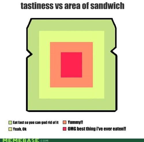 Tastiness VS Area Of Sandwich