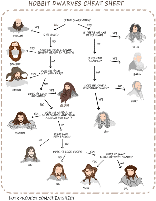 dwarves,flowchart,cheat sheet,The Hobbit,beards,thorin oakenshield