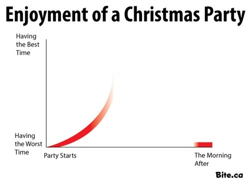 fun christmas work Line Graph Holiday party hangover