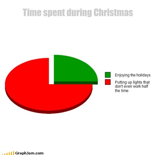 time christmas lights holidays Pie Chart