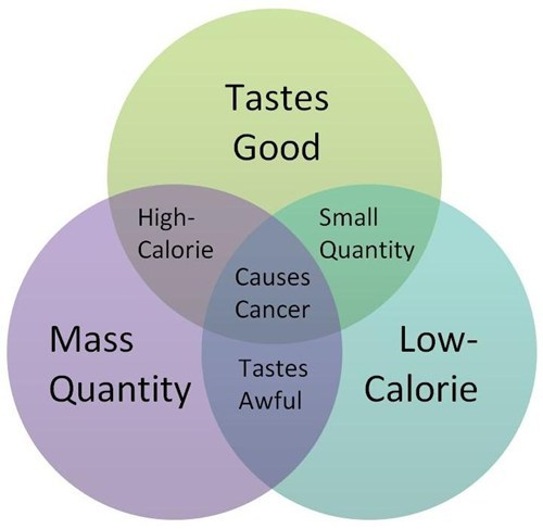 diets venn diagram cancer food eating - 6871910144