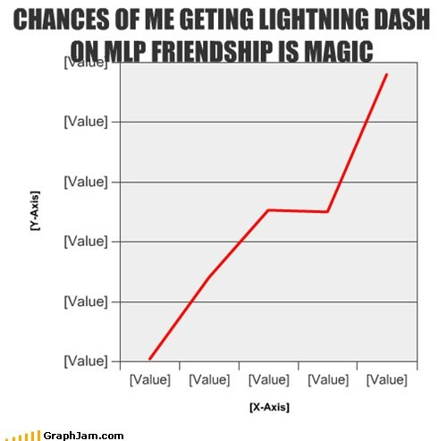 CHANCES OF ME GETING LIGHTNING DASH ON MLP FRIENDSHIP IS MAGIC