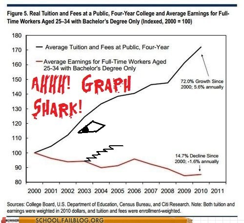 tuition,graph shark,graphs,corrections