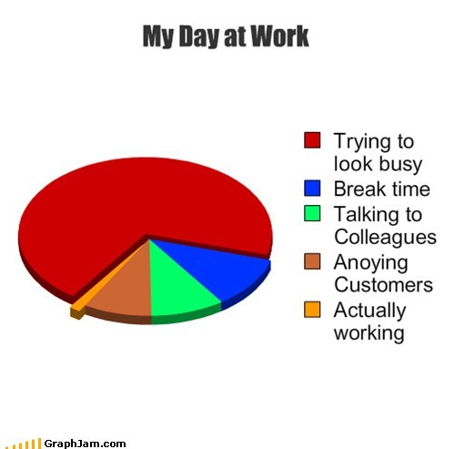 job work bust Pie Chart