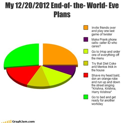 friends,end of the world,mayan apocalypse,Pie Chart