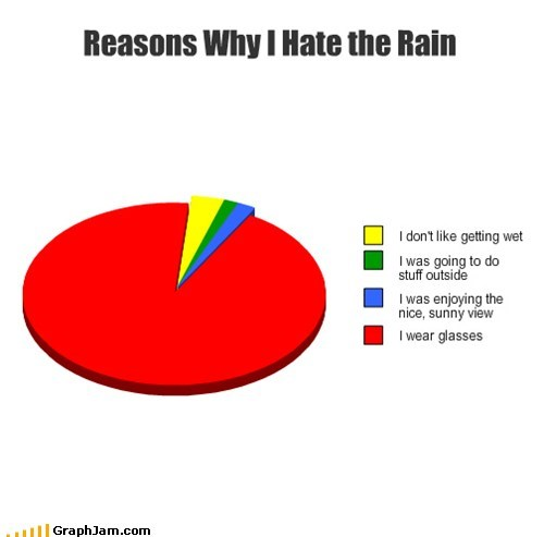 saddest,wet,glasses,rain,Pie Chart