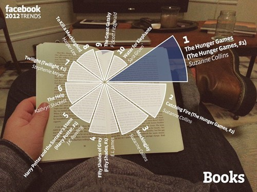 top facebook books trending Pie Chart - 6877667072