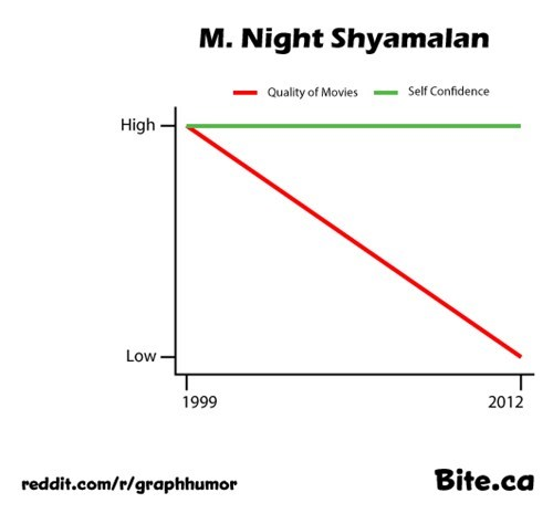 director m night shyamalan movies Line Graph self confidence