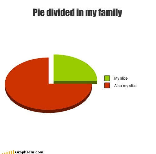 mine pie family Pie Chart - 6878744064