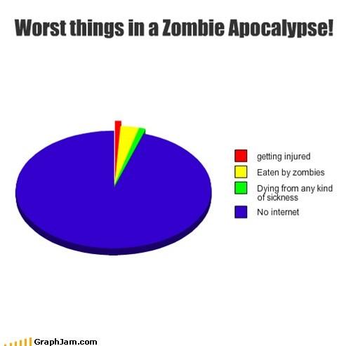 no internet zombie apocalypse Pie Chart - 6879193600