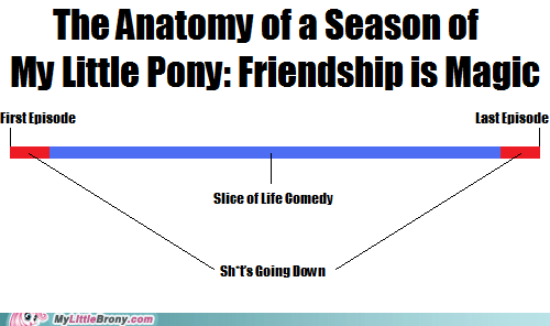 The Anatomy of a Season of My Little Pony: Friendship is Magic
