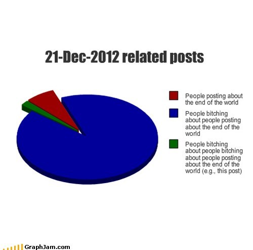 complaining facebook end of the world mayan apocalypse Pie Chart - 6886401280